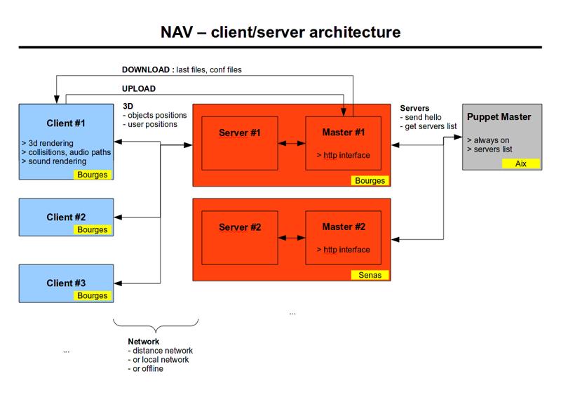 http://locusonus.org/documentation/img/PROJETSLAB/newatlantis/NewAtlantis_ClientServerArchitecture.png